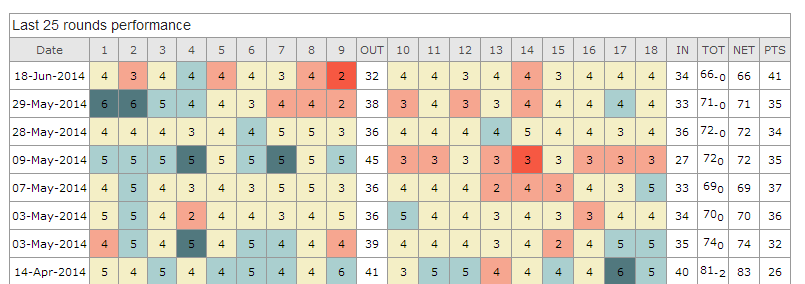 Golf Scoretracker