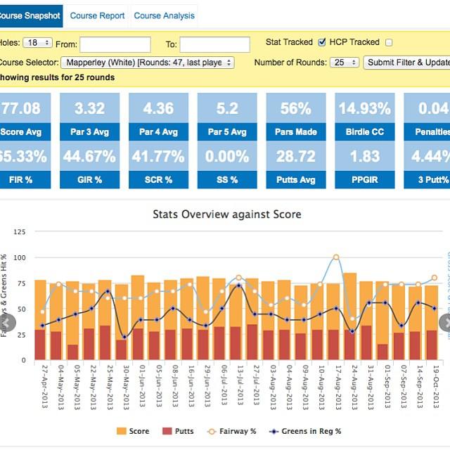 Golfshake stat tracker visual analysis